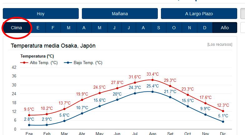 grafica clima tiempo en japon ola de calor